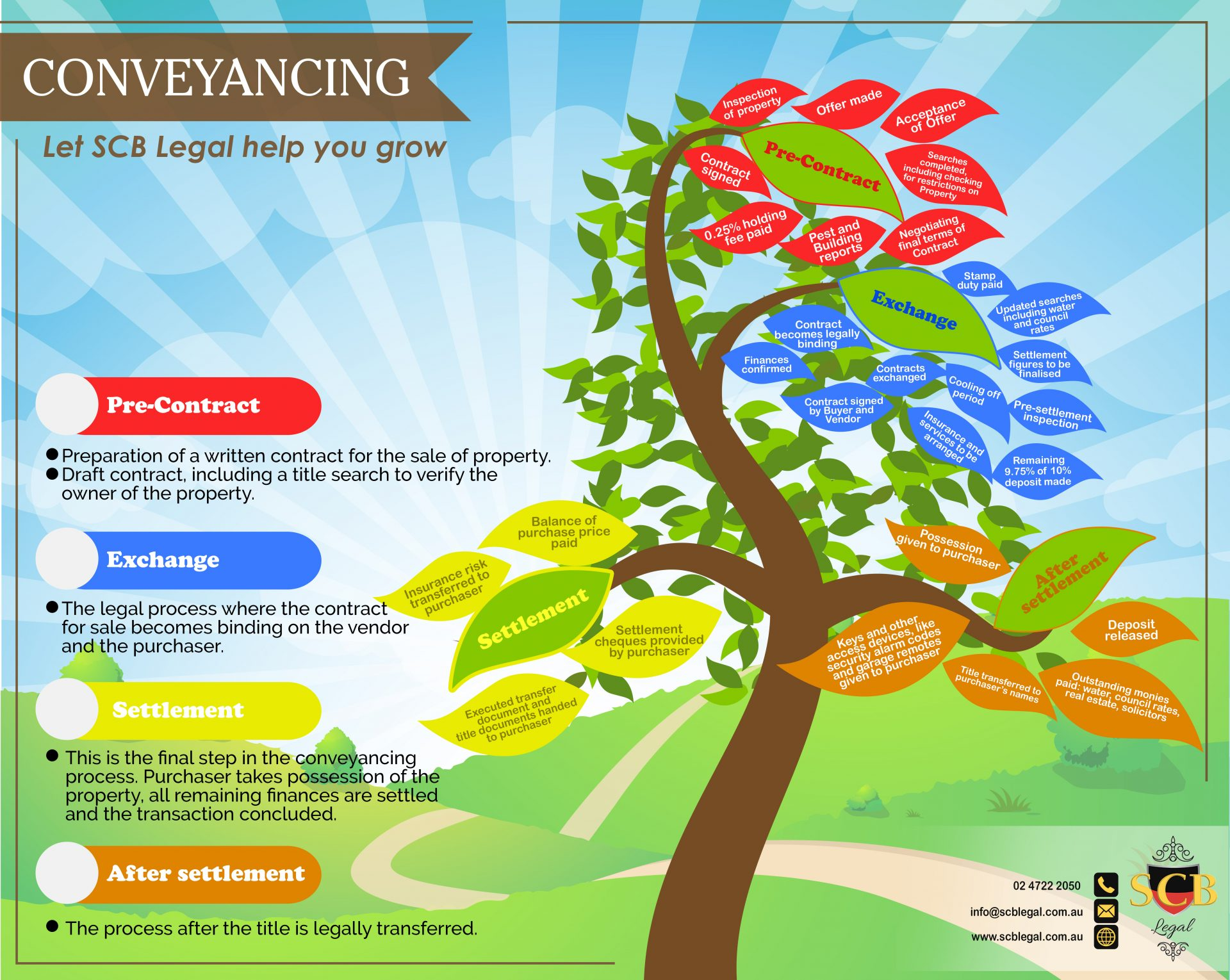 Conveyancing lawyers' infographic about the conveyancing process
