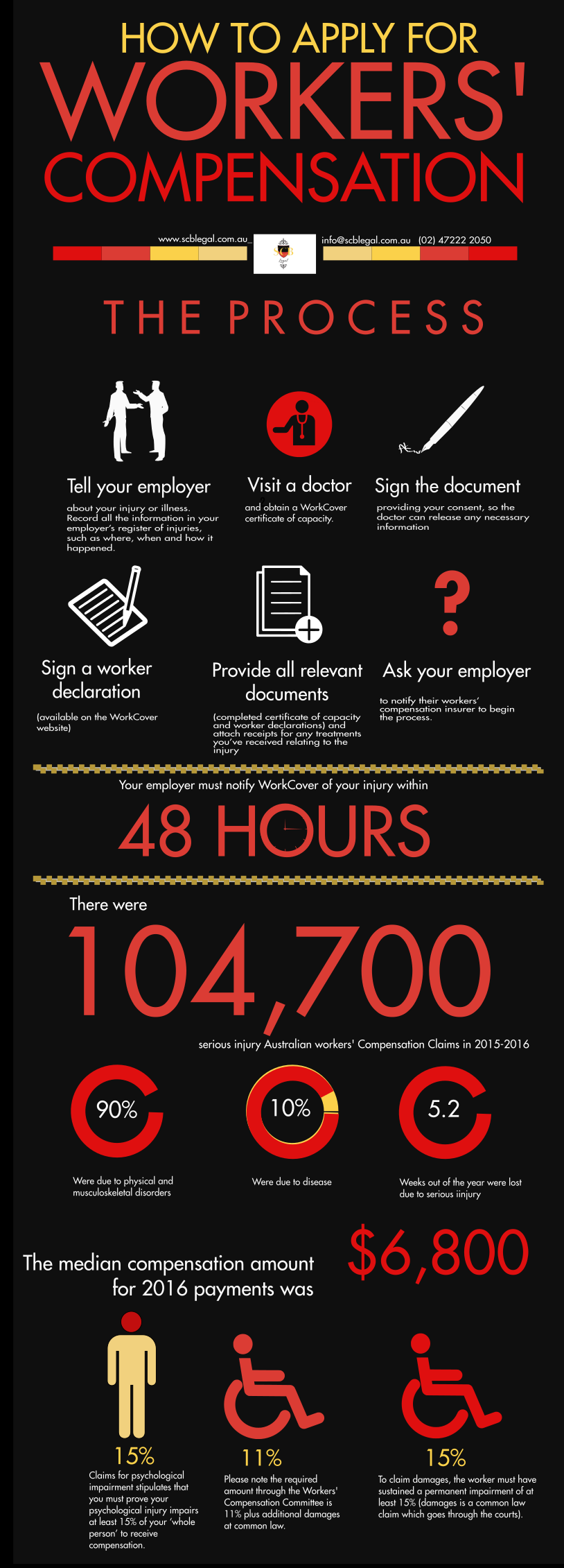 Australian Workers Compensation infographic