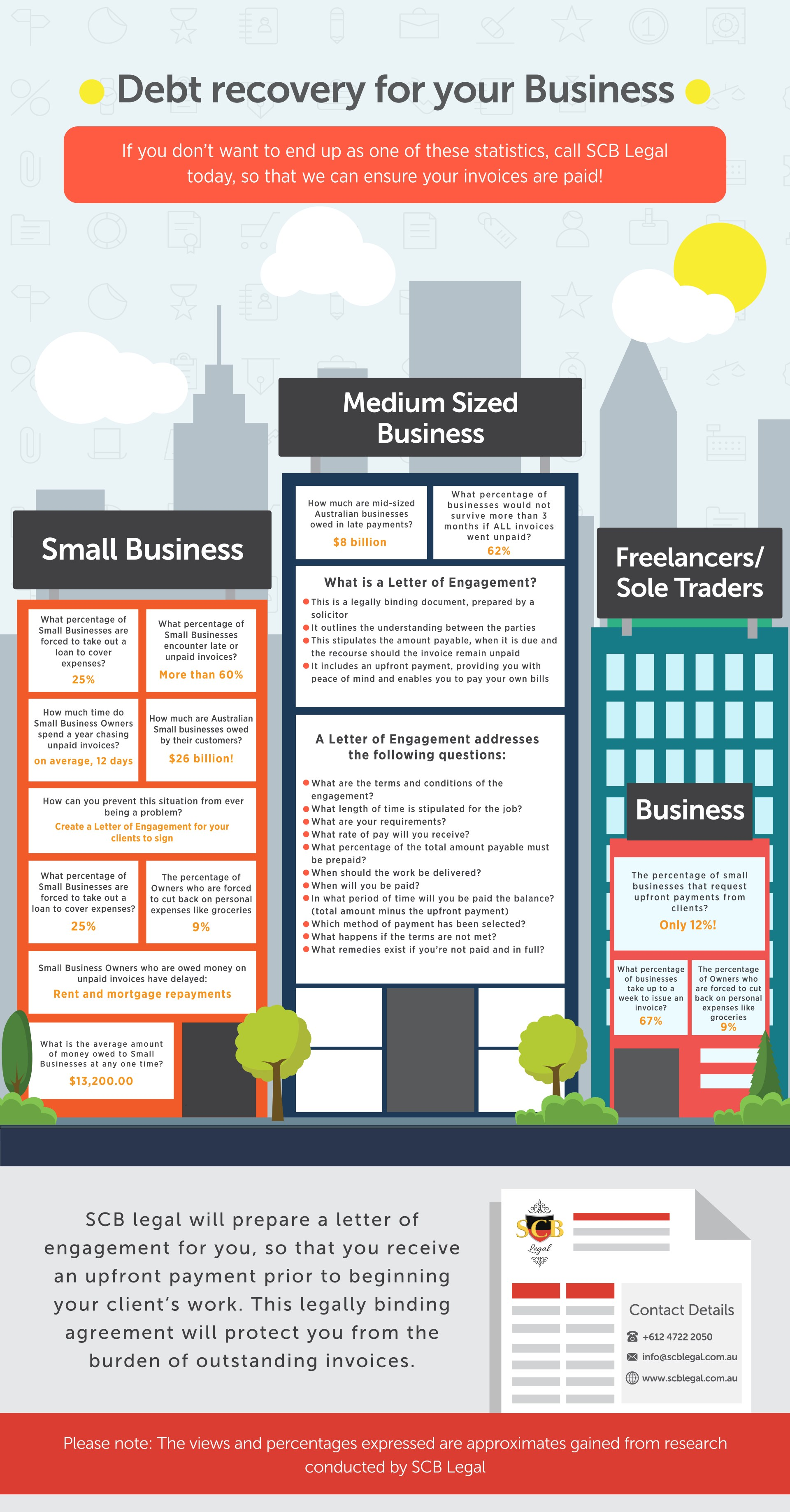 Debt recovery solicitors' infographic about the debt recovery process
