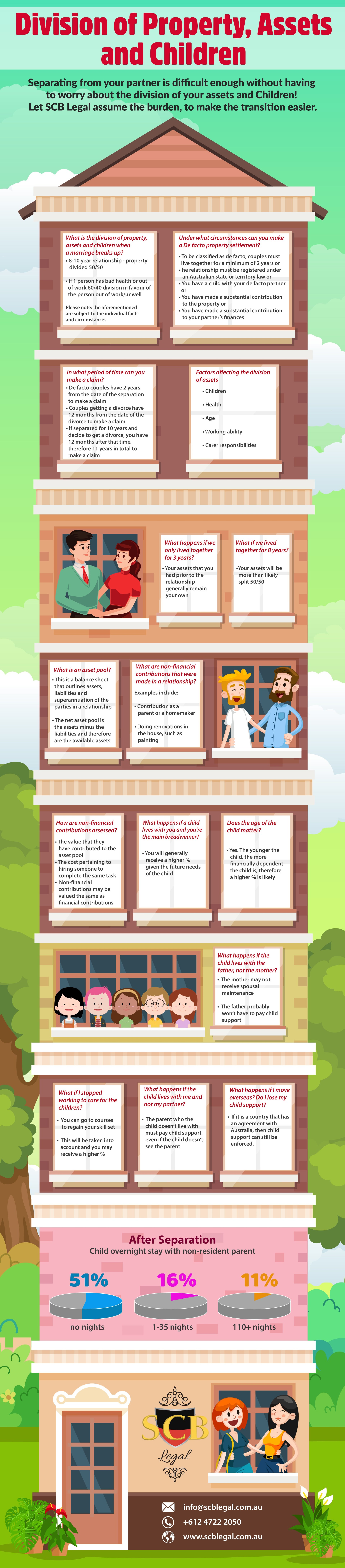 Division of property and assets following divorce infographic