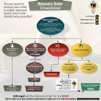 Recovery Order